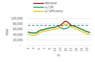 Hypothetical PJM load profile
