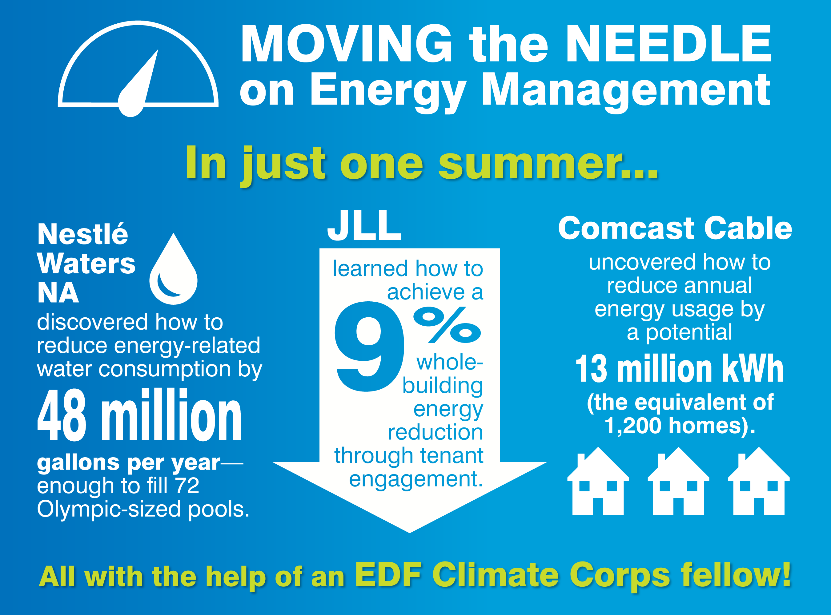 EDF Climate Corps By the Numbers 2015