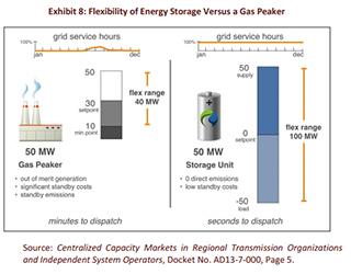 Flexibility of Energy Storage Versus a Gas Peaker