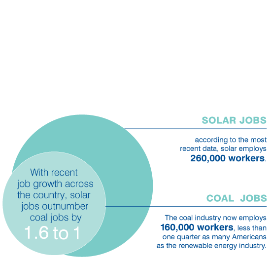 Solar jobs outnumber coal jobs