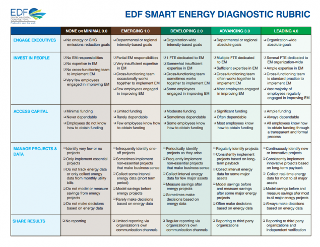 Smart Energy Diagnostic Rubric